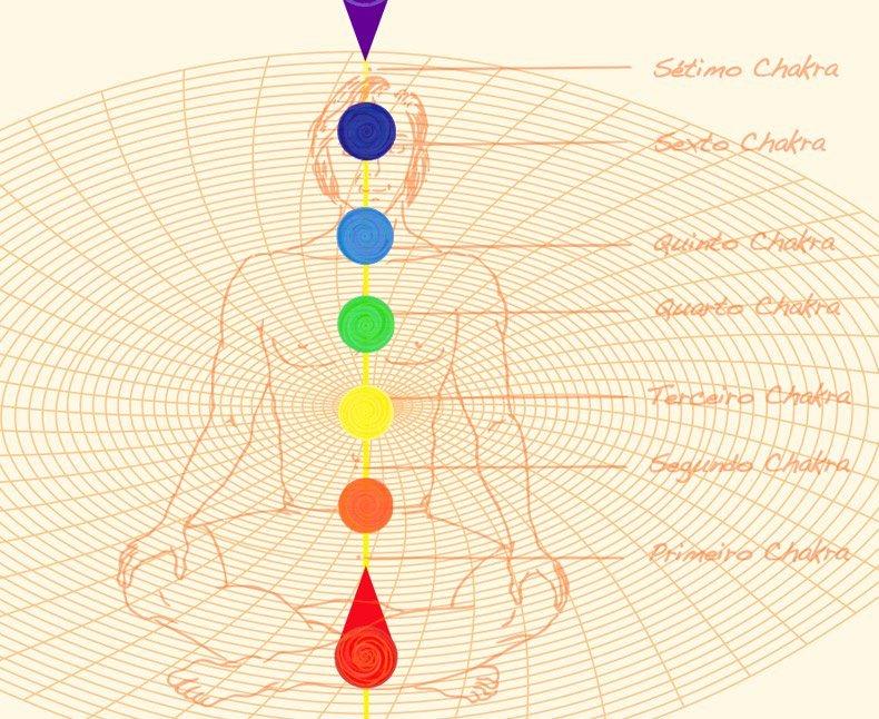 Diagrama dos chakras